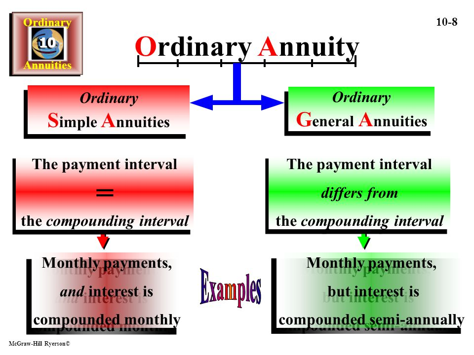 Ordinary Annuities Ordinary Annuities1010 McGraw-Hill Ryerson© 10-59 1 Use c to determine i 2 Step 2 i 2 = (1+i) c - 1 i2 =i2 = (1+.05/12).2308 -1 1 = i 2 0.0512 0.0041667 1.0041667 5% interest is compounded monthly and payments are each week Mortgage 0.230769 1.00096 0.00096 … another example