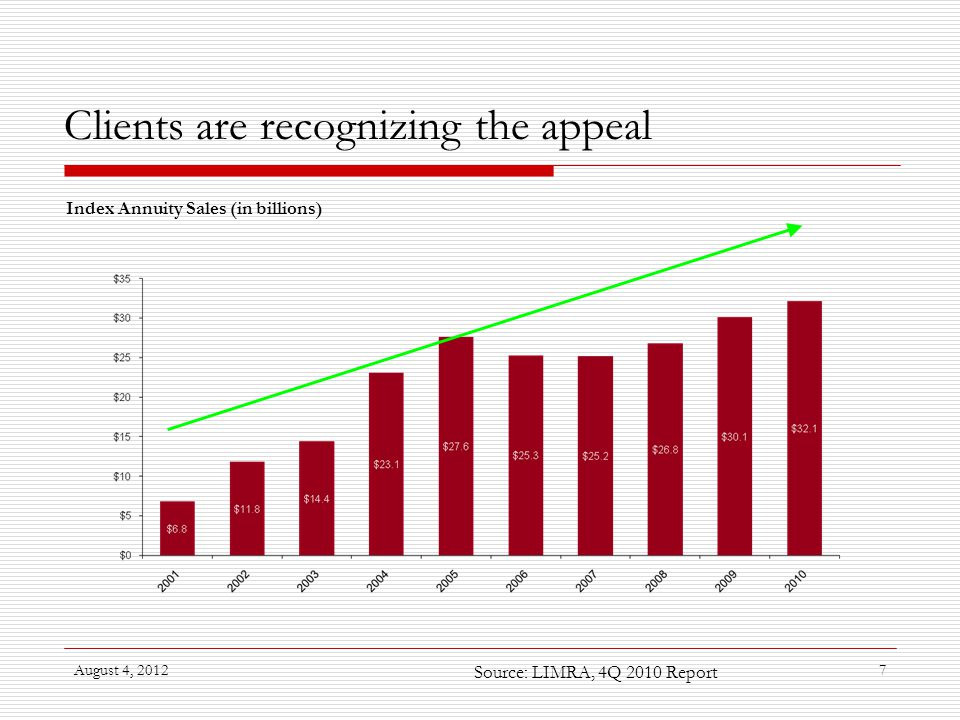 August 4, 20127 Clients are recognizing the appeal Index Annuity Sales (in billions) Source: LIMRA, 4Q 2010 Report