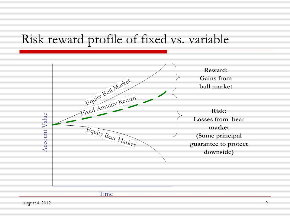 August 4, 20129 Risk reward profile of fixed vs. variable