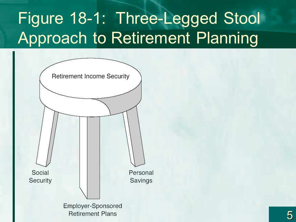 5 Figure 18-1: Three-Legged Stool Approach to Retirement Planning