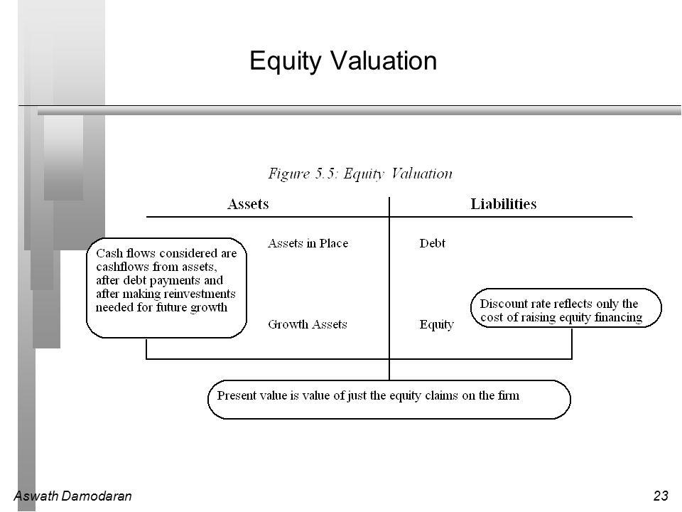 Aswath Damodaran23 Equity Valuation