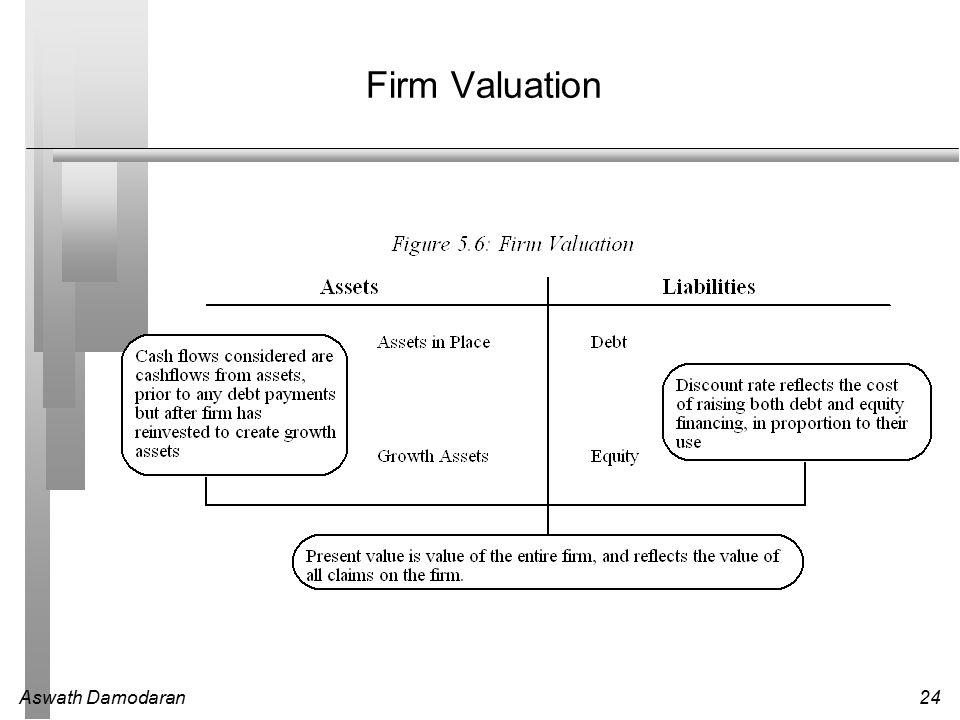 Aswath Damodaran24 Firm Valuation