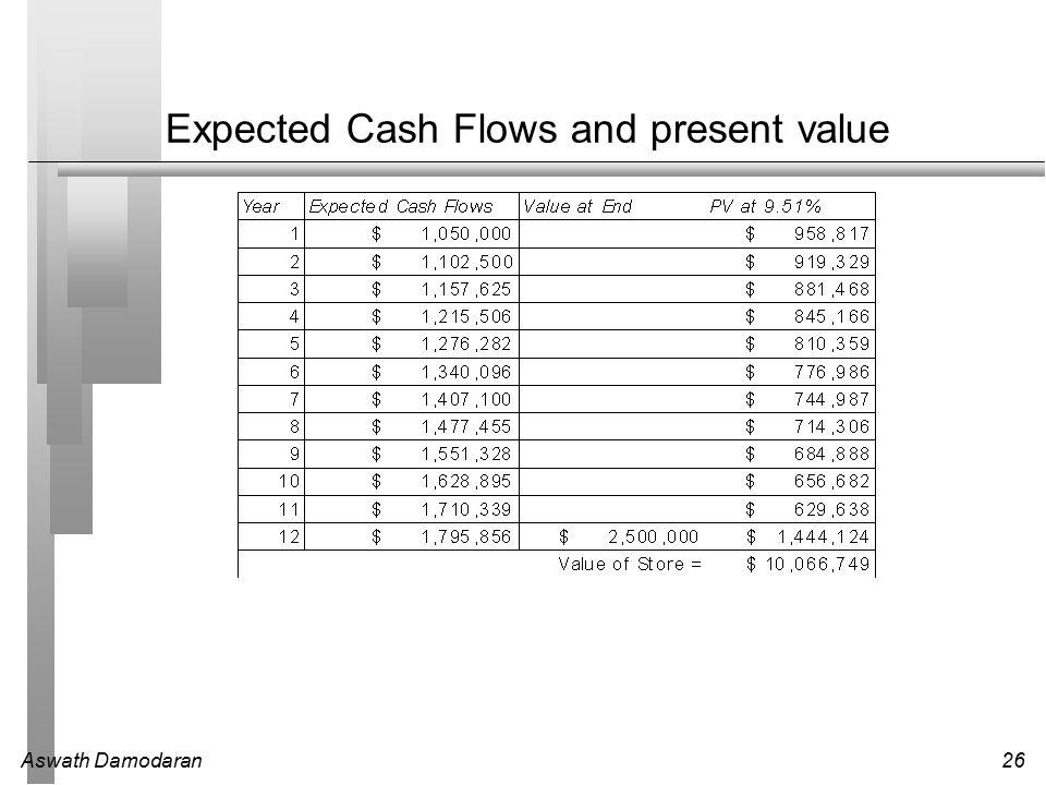 Aswath Damodaran26 Expected Cash Flows and present value