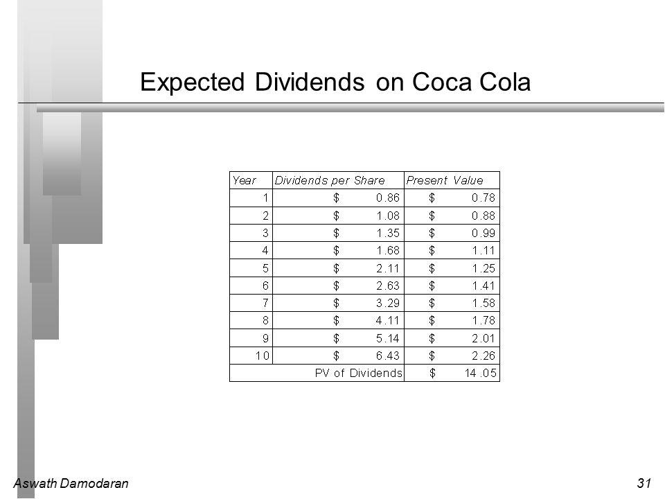 Aswath Damodaran31 Expected Dividends on Coca Cola