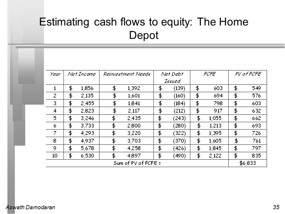 Aswath Damodaran35 Estimating cash flows to equity: The Home Depot