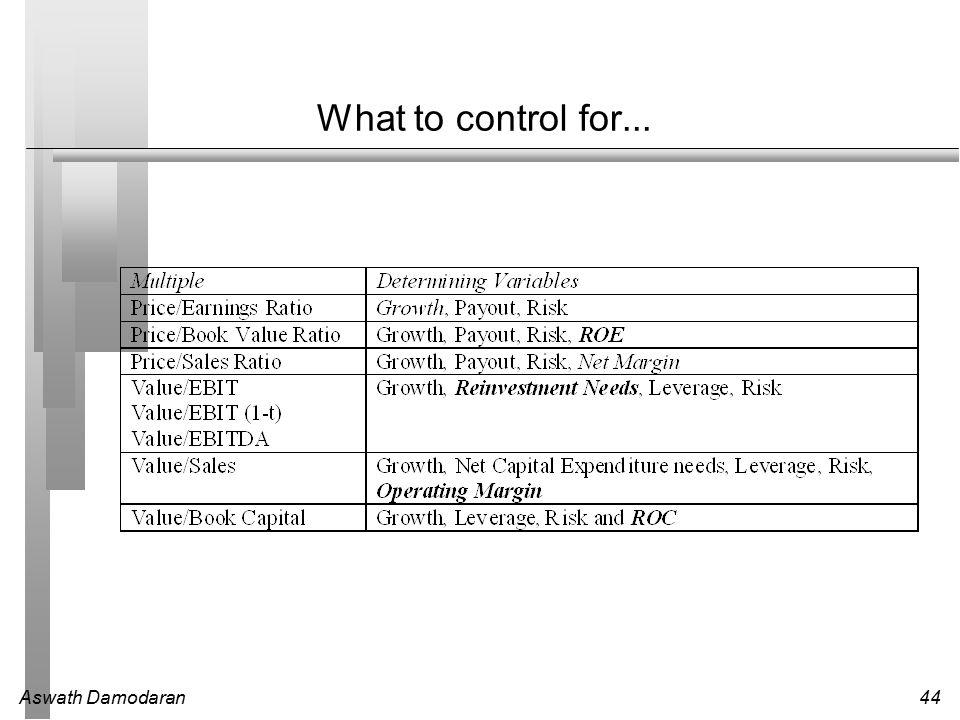 Aswath Damodaran44 What to control for...