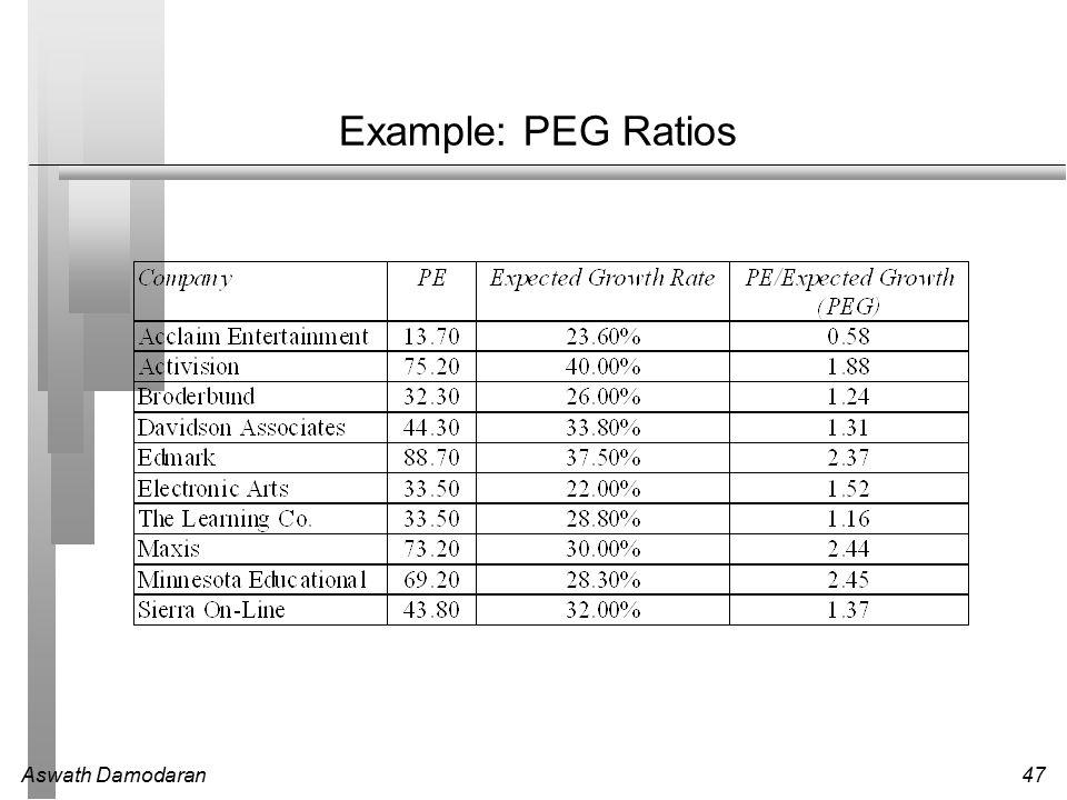 Aswath Damodaran47 Example: PEG Ratios
