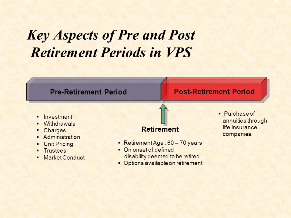 Pre-Retirement Period Post-Retirement Period Retirement  Investment  Withdrawals  Charges  Administration  Unit Pricing  Trustees  Market Conduct  Retirement Age : 60 – 70 years  On onset of defined disability deemed to be retired  Options available on retirement  Purchase of annuities through life insurance companies Key Aspects of Pre and Post Retirement Periods in VPS