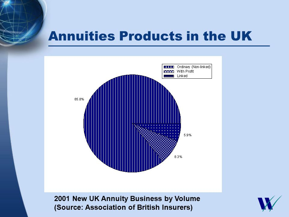 Annuities Products in the UK 2001 New UK Annuity Business by Volume (Source: Association of British Insurers)