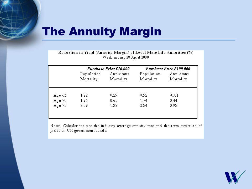 The Annuity Margin