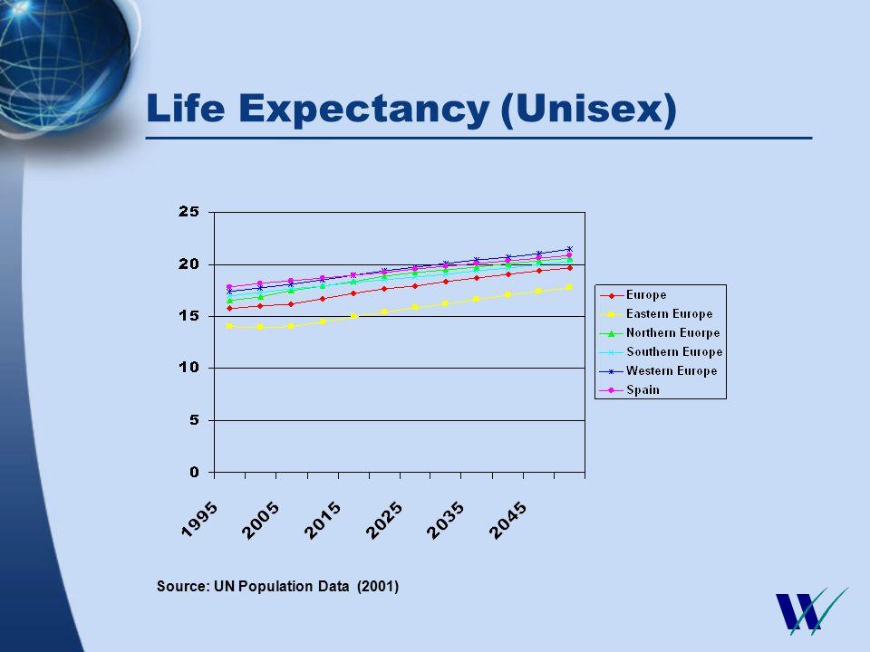 Life Expectancy (Unisex) Source: UN Population Data (2001)