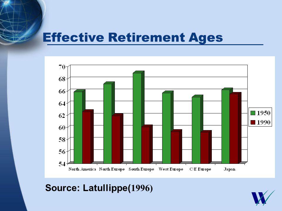 Duration of Retirement (Years) Source: Latullippe(1996)