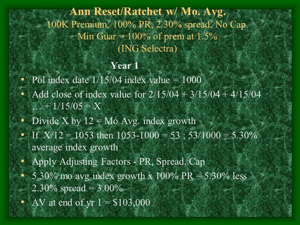 Ann Reset/Ratchet w/ Mo. Avg. 100K Premium, 100% PR, 2.30% spread.