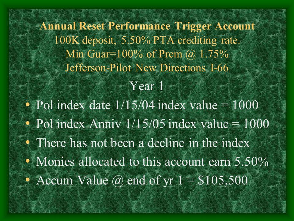Annual Reset Performance Trigger Account 100K deposit, 5.50% PTA crediting rate.