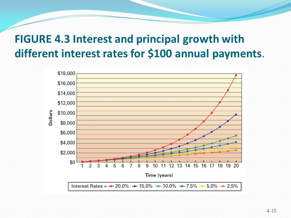 FIGURE 4.3 Interest and principal growth with different interest rates for $100 annual payments. 4-10