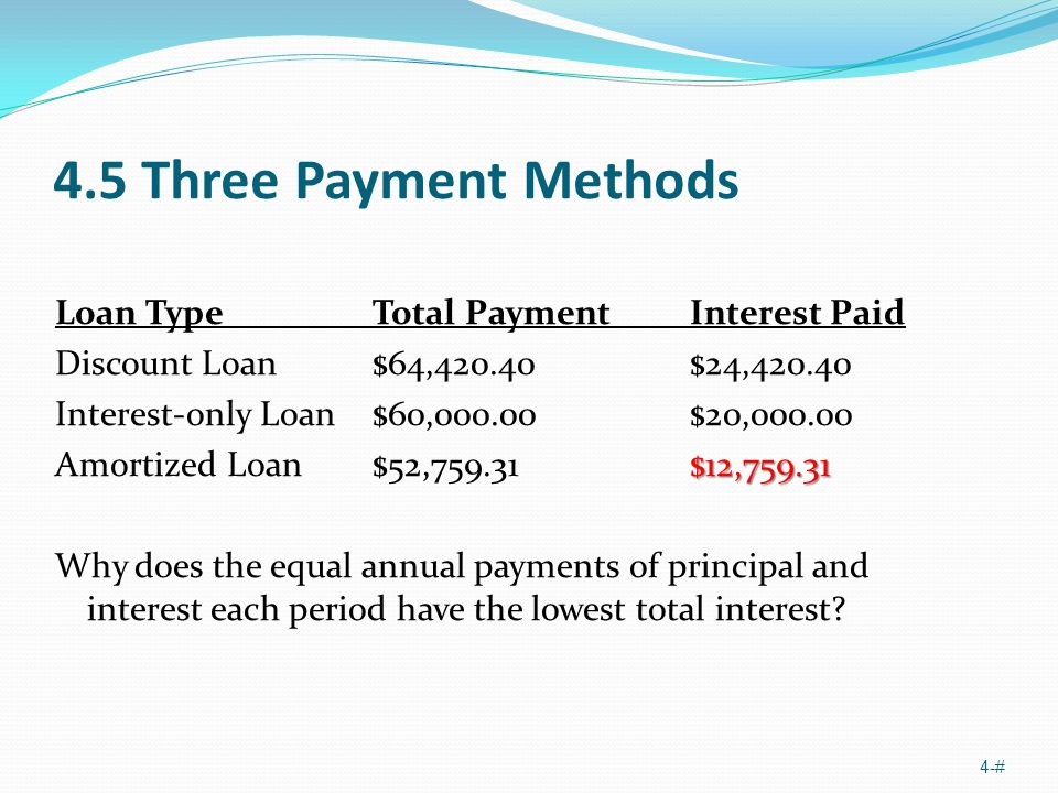 4.5 Three Payment Methods Loan TypeTotal PaymentInterest Paid Discount Loan$64,420.40$24,420.40 Interest-only Loan$60,000.00$20,000.00 $12,759.31 Amortized Loan$52,759.31$12,759.31 Why does the equal annual payments of principal and interest each period have the lowest total interest.