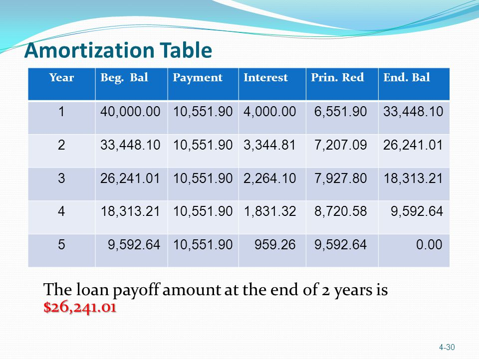 $26,241.01 The loan payoff amount at the end of 2 years is $26,241.01 4-30 YearBeg. BalPaymentInterestPrin. RedEnd. Bal 140,000.0010,551.904,000.00 6,