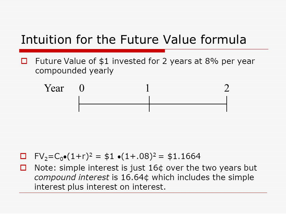 Intuition for the Future Value formula  Future Value of $1 invested for 2 years at 8% per year compounded yearly Year012  FV 2 =C 0 (1+r) 2 = $1 (1+.08) 2 = $1.1664  Note: simple interest is just 16¢ over the two years but compound interest is 16.64¢ which includes the simple interest plus interest on interest.