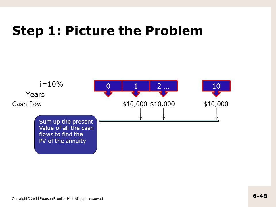 Copyright © 2011 Pearson Prentice Hall. All rights reserved. 6-48 Step 1: Picture the Problem i=10% Years Cash flow $10,000$10,000 $10,000 012 …10 Sum