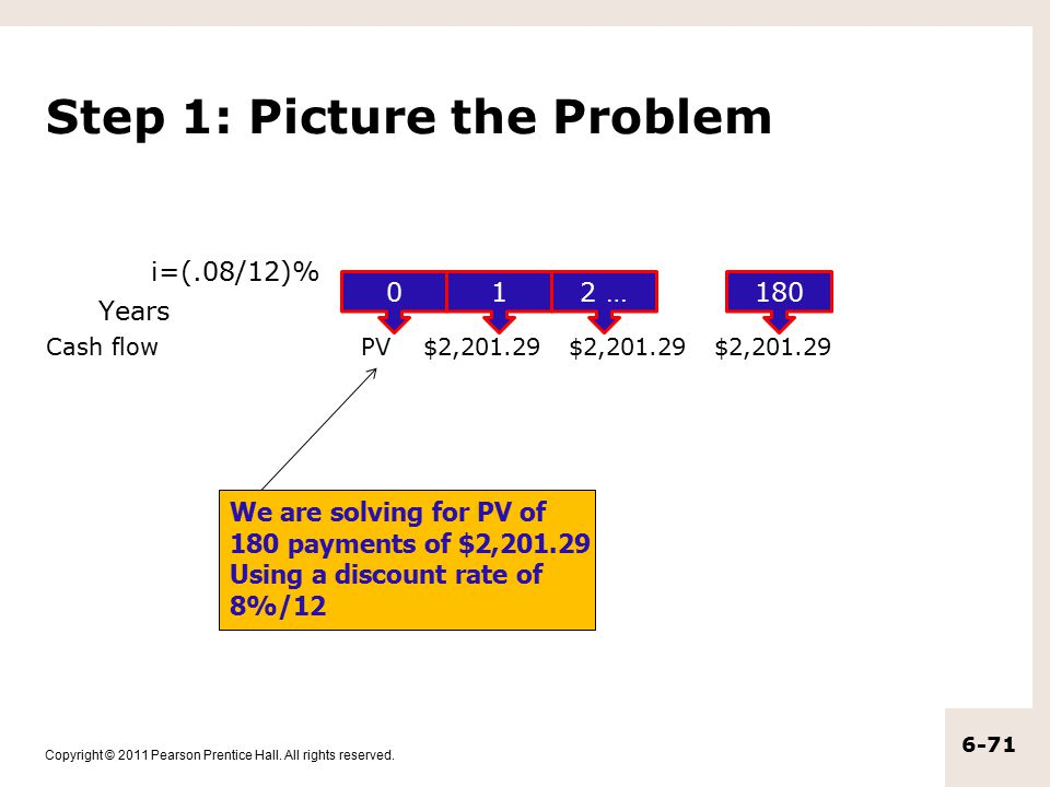 Copyright © 2011 Pearson Prentice Hall. All rights reserved. 6-71 Step 1: Picture the Problem i=(.08/12)% Years Cash flow PV $2,201.29 $2,201.29 $2,20