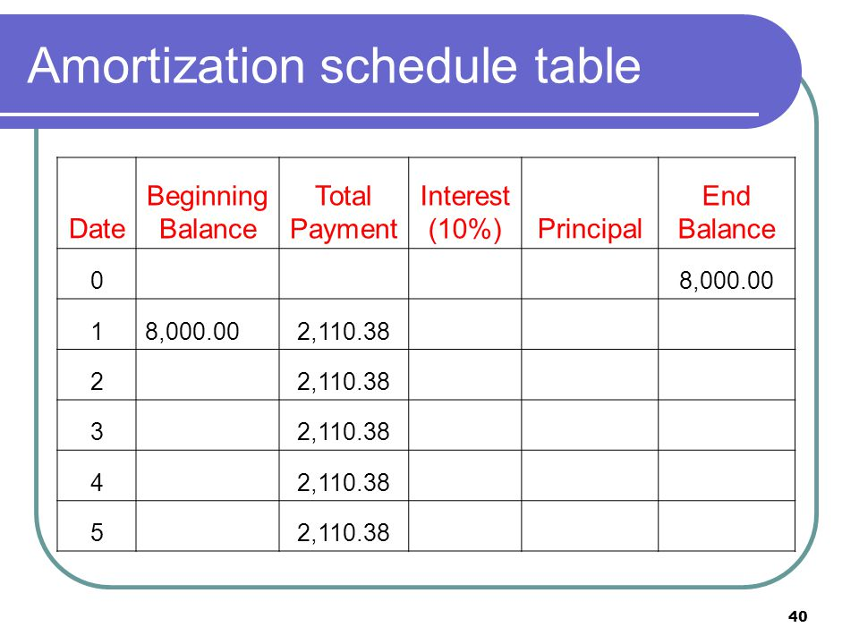 40 Amortization schedule table Date Beginning Balance Total Payment Interest (10%)Principal End Balance 08,000.00 1 2,110.38 2 3 4 5