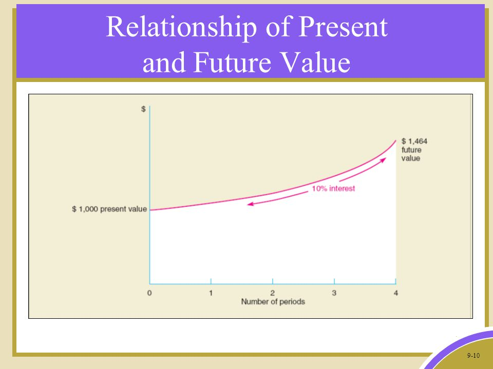 9-10 Relationship of Present and Future Value
