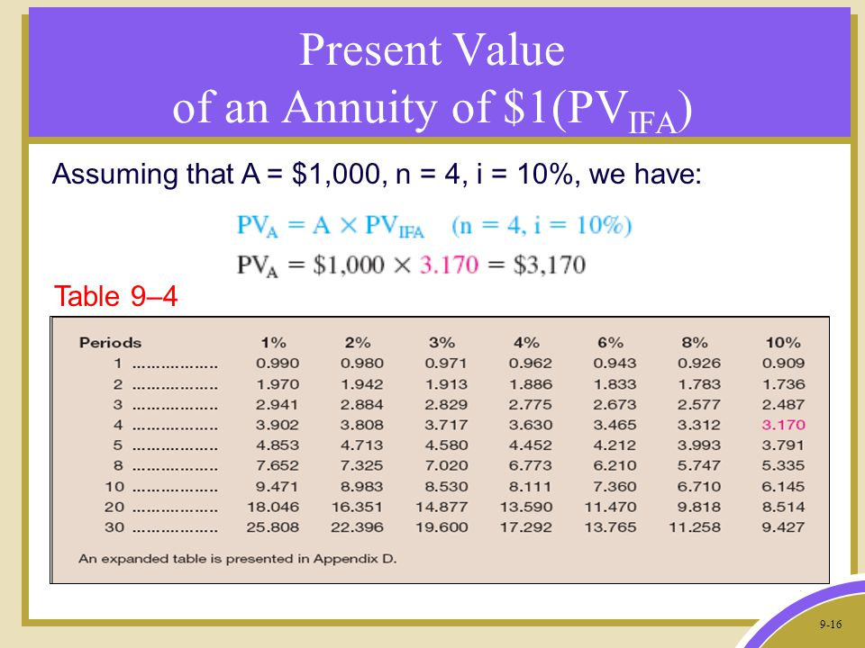 9-16 Present Value of an Annuity of $1(PV IFA ) Assuming that A = $1,000, n = 4, i = 10%, we have: Table 9–4