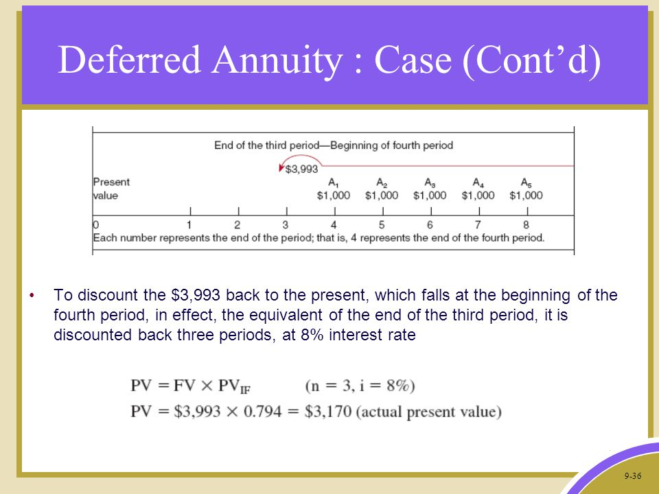 9-36 Deferred Annuity : Case (Cont'd) To discount the $3,993 back to the present, which falls at the beginning of the fourth period, in effect, the equivalent of the end of the third period, it is discounted back three periods, at 8% interest rate