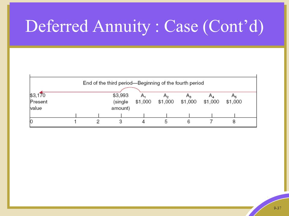 9-37 Deferred Annuity : Case (Cont'd)