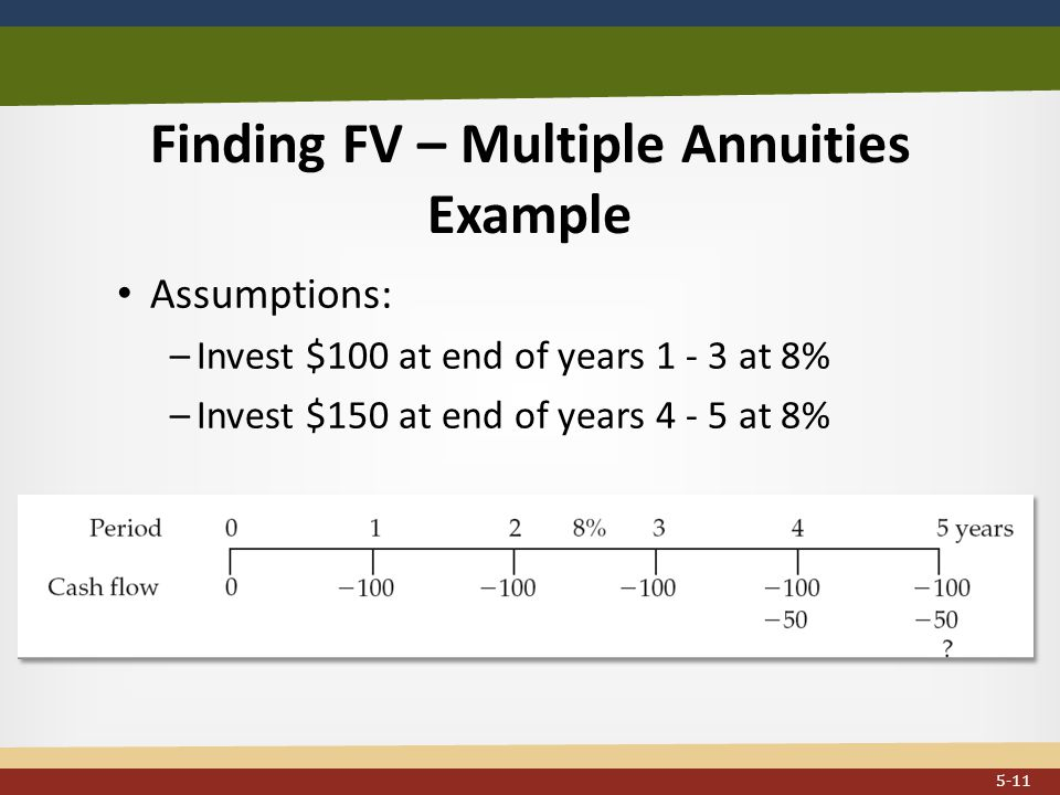 Finding FV – Multiple Annuities Example...