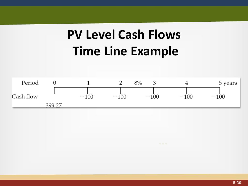PV Level Cash Flows Time Line Example... 5-20