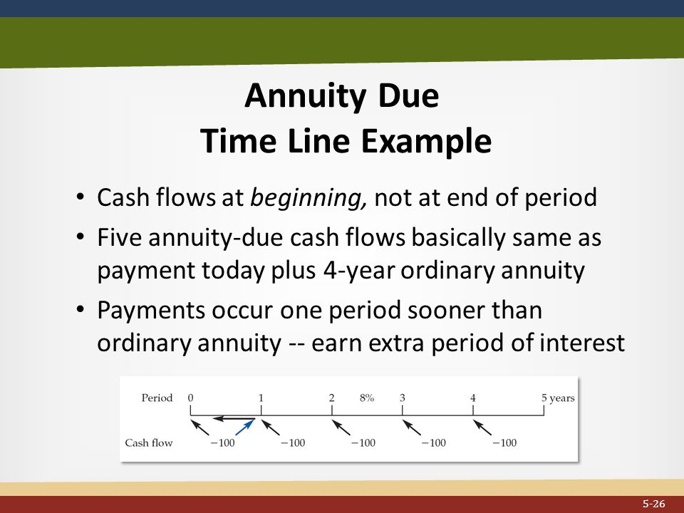Annuity Due Time Line Example Cash flows at beginning, not at end of period Five annuity-due cash flows basically same as payment today plus 4-year ordinary annuity Payments occur one period sooner than ordinary annuity -- earn extra period of interest...