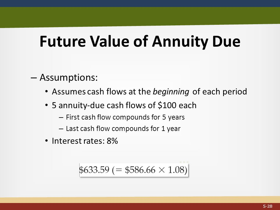 Future Value of Annuity Due...