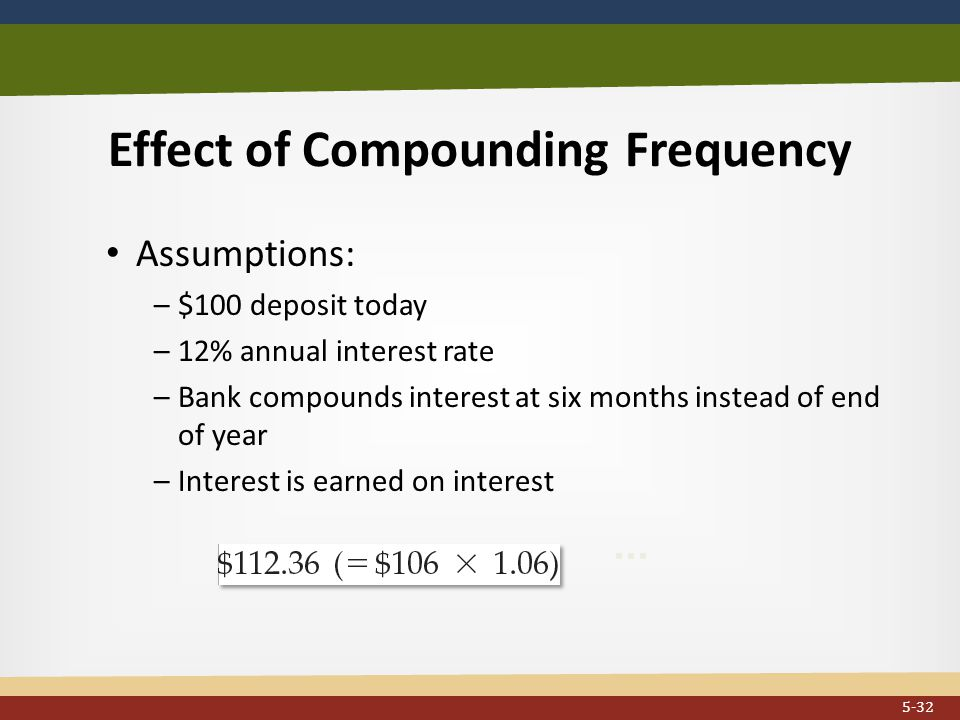 Effect of Compounding Frequency...