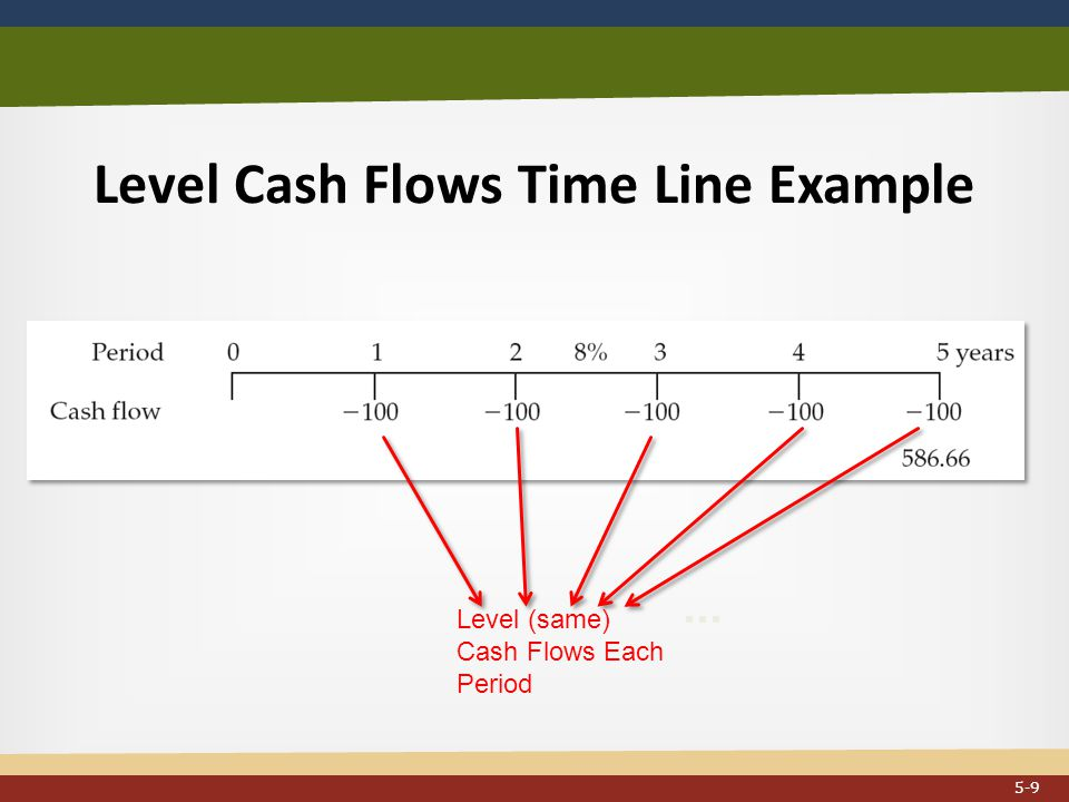 Level Cash Flows Time Line Example... Level (same) Cash Flows Each Period 5-9
