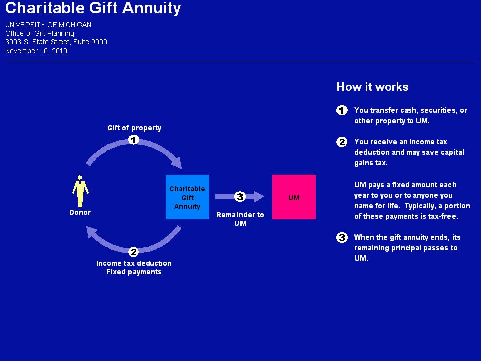 Charitable Remainder Trust Comparison with Charitable Gift Annuity (cont'd):  Payments from trust assets, not university's assets  Taxation of beneficiary's distributions depend upon type of income in the trust