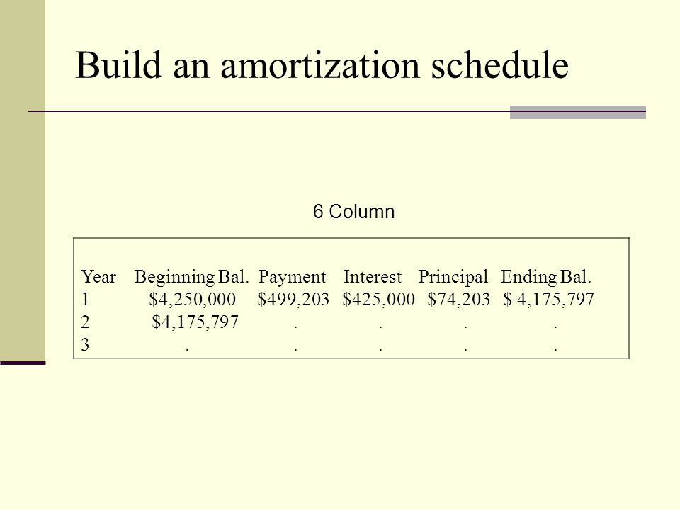 Build an amortization schedule 6 Column Year Beginning Bal.