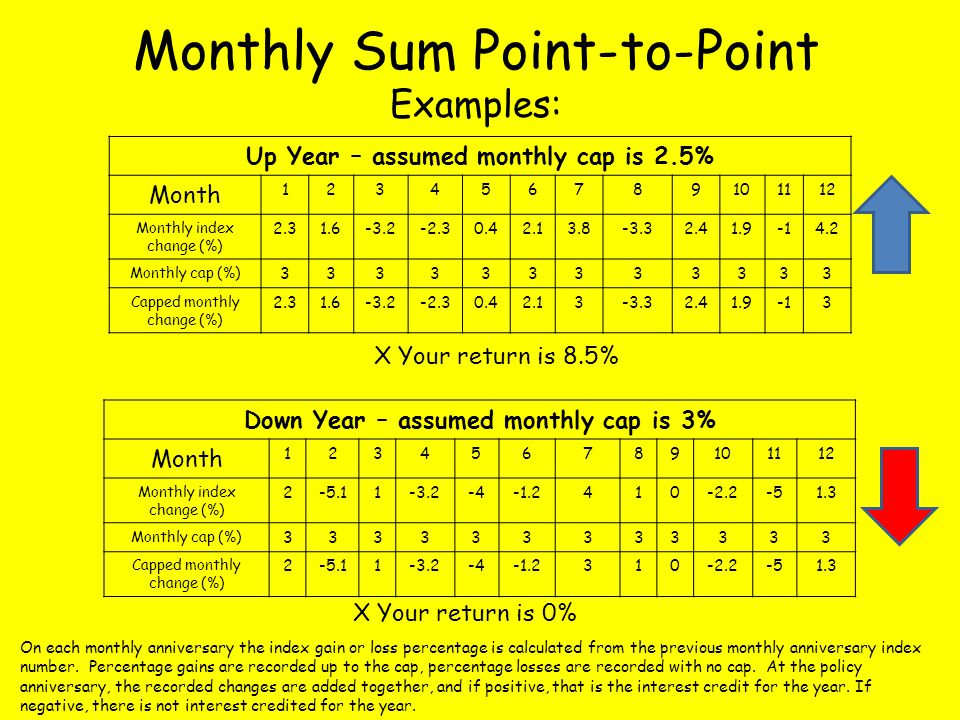 Monthly Sum Point-to-Point Examples: On each monthly anniversary the index gain or loss percentage is calculated from the previous monthly anniversary index number.