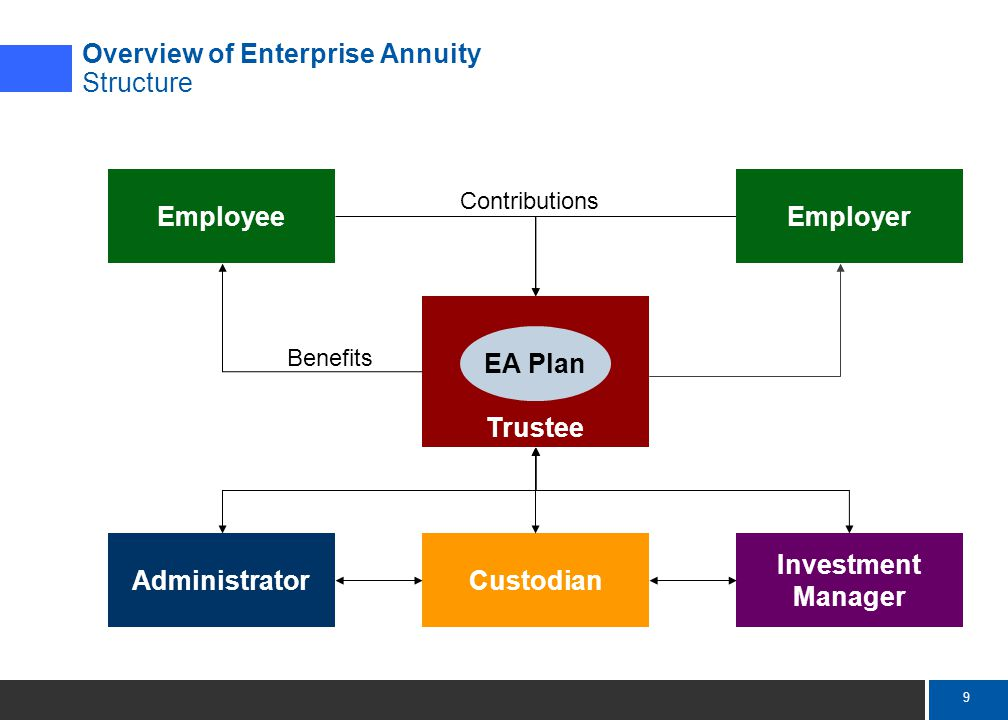 9 Mercer Trustee EA Plan EmployerEmployee AdministratorCustodian Investment Manager Contributions Benefits Overview of Enterprise Annuity Structure