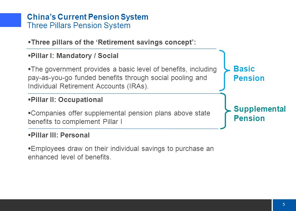 6 Mercer China's Current Pension System Social Pension: Employer and Employee Contribution Location Employer Contribution as % of Prior Year's Salary Employee Contribution as % Prior Year's Salary Maximum Monthly Contribution Base* Beijing20%8%RMB9,966 Shanghai22%8%RMB8,676 Guangzhou20%8%RMB6,546 Xi'an20%8%RMB5,310 Kunming20%8%RMB4,680 *Adjusted each year, which is equal to three times of prior year's city average monthly salary ▪ For Social Pension, employer and employees make mandatory contribution to each city's labor and social security bureau ▪ The contribution amounts vary by city.