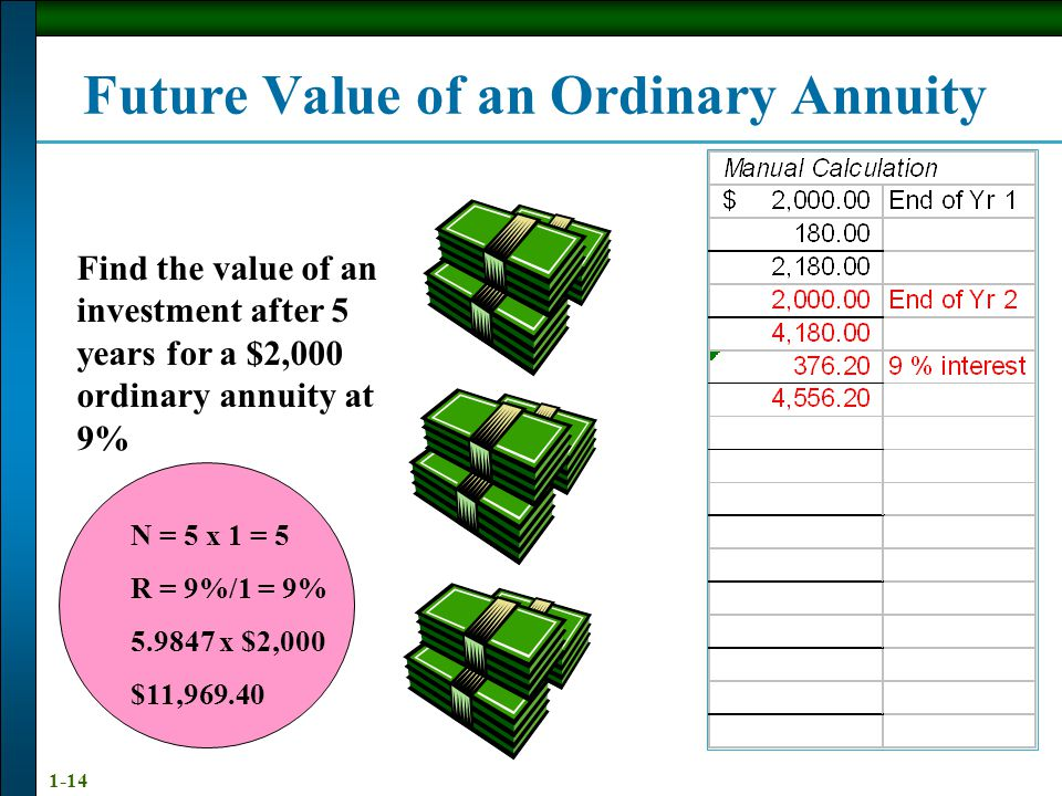 1-14 N = 5 x 1 = 5 R = 9%/1 = 9% 5.9847 x $2,000 $11,969.40 Future Value of an Ordinary Annuity Find the value of an investment after 5 years for a $2,000 ordinary annuity at 9%