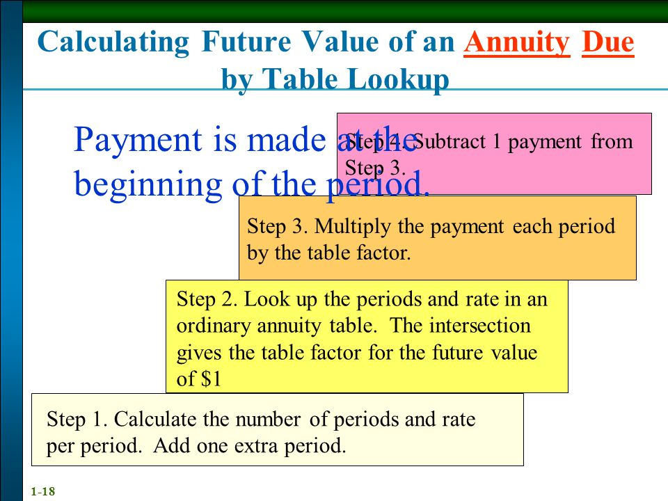 1-18 Calculating Future Value of an Annuity Due by Table Lookup Step 1.