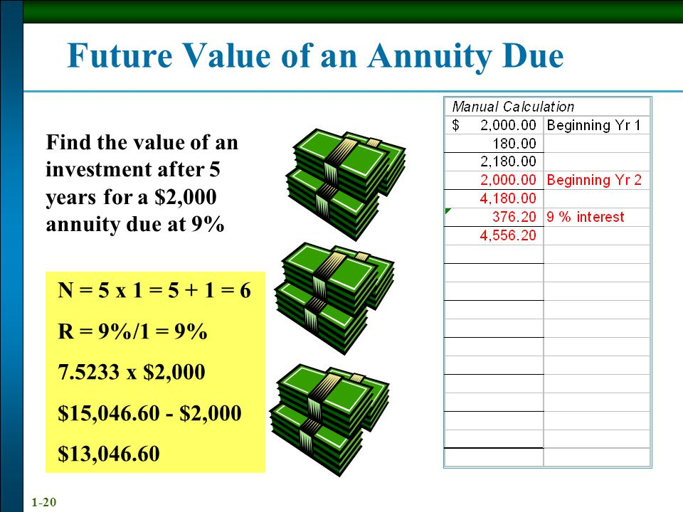 1-20 Future Value of an Annuity Due Find the value of an investment after 5 years for a $2,000 annuity due at 9% N = 5 x 1 = 5 + 1 = 6 R = 9%/1 = 9% 7.5233 x $2,000 $15,046.60 - $2,000 $13,046.60