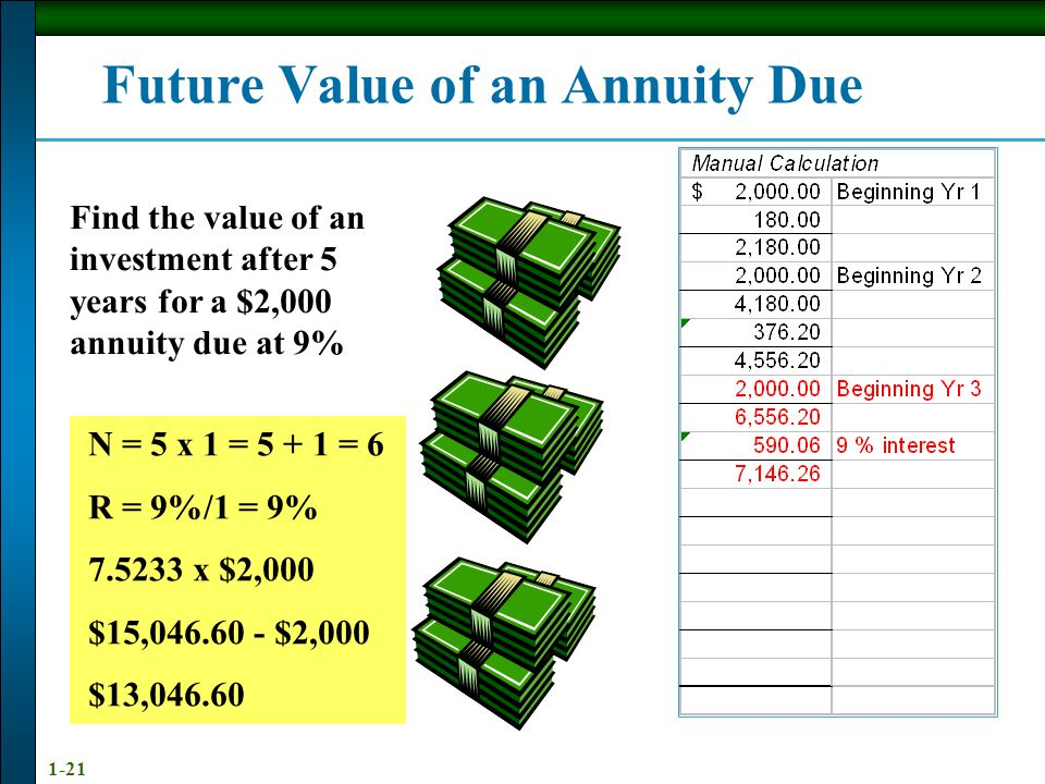 1-21 Future Value of an Annuity Due Find the value of an investment after 5 years for a $2,000 annuity due at 9% N = 5 x 1 = 5 + 1 = 6 R = 9%/1 = 9% 7.5233 x $2,000 $15,046.60 - $2,000 $13,046.60