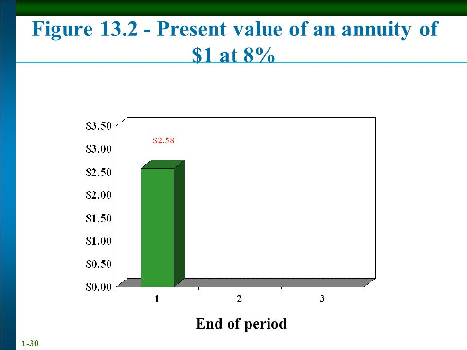 1-30 End of period $2.58 Figure 13.2 - Present value of an annuity of $1 at 8%