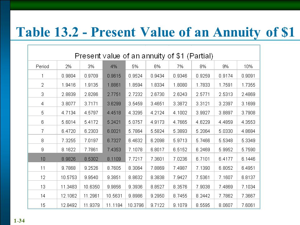 1-34 Table 13.2 - Present Value of an Annuity of $1