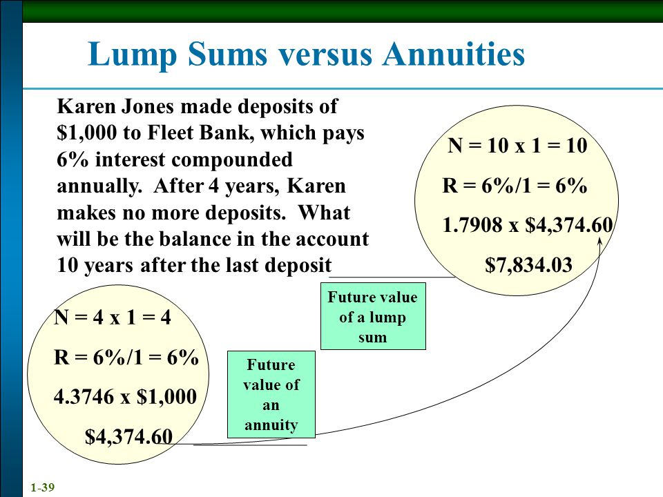 1-39 Lump Sums versus Annuities Karen Jones made deposits of $1,000 to Fleet Bank, which pays 6% interest compounded annually.