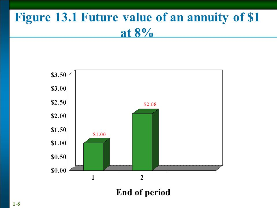 1-6 End of period $1.00 $2.08 Figure 13.1 Future value of an annuity of $1 at 8%