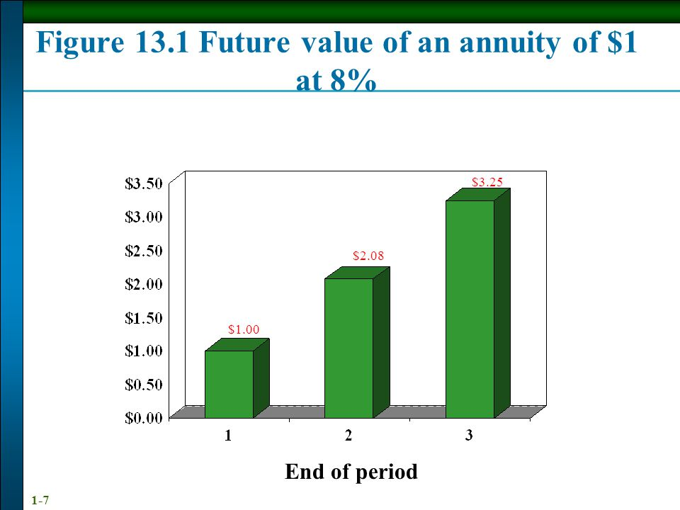 1-7 End of period $1.00 $2.08 $3.25 Figure 13.1 Future value of an annuity of $1 at 8%