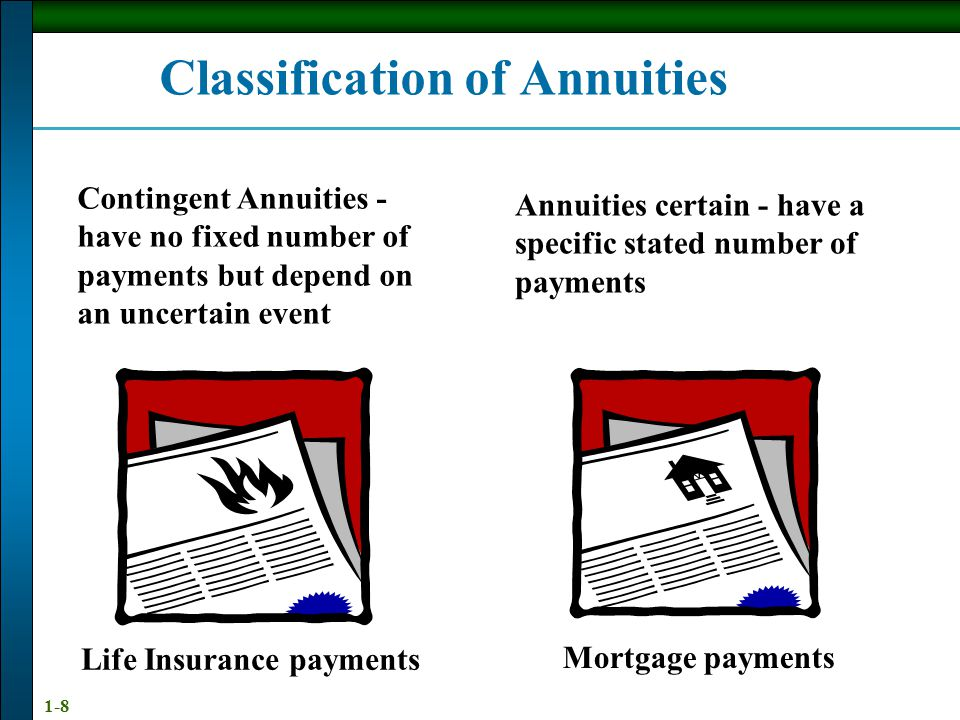 1-8 Classification of Annuities Contingent Annuities - have no fixed number of payments but depend on an uncertain event Annuities certain - have a specific stated number of payments Life Insurance payments Mortgage payments